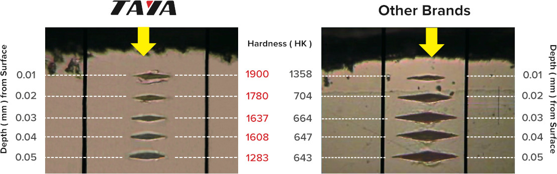 dht-hardness